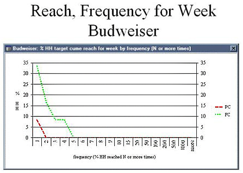 budweiser ad frequency