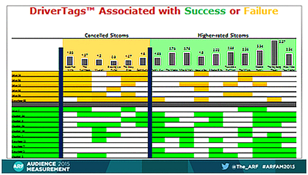 DriverTags associated with Success or Failure
